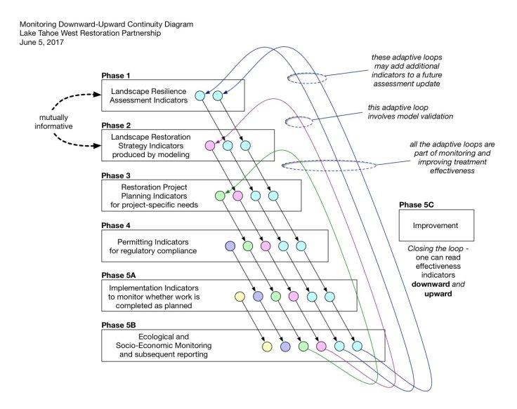 LTW Monitoring Downward-Upward Continuity Diagram 06-05-17.jpg
