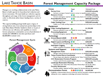 LTB Forest Mgmt Capacity Thumbnail